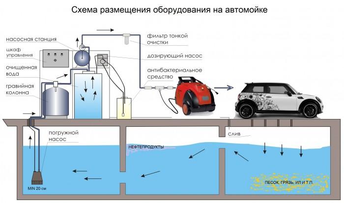 Принцип работы системы очистки АРОС